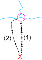 Fig. 1 Aiming Off